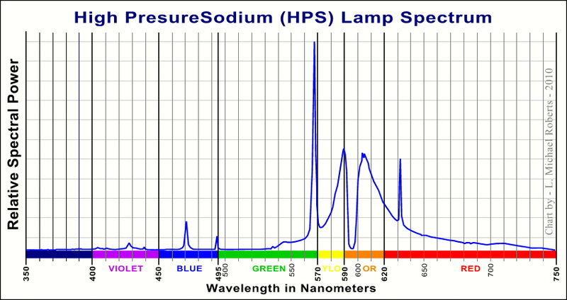 Color Spectrum of Average HPS Light