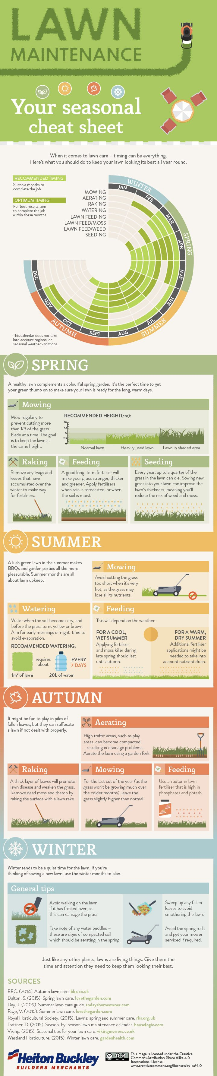 Lawn maintenance your seasonal cheat sheet for Yearly garden maintenance schedule