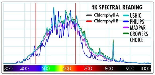 Spectral Reading of 4200K CMH Bulbs