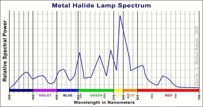 Metal Halide MH Spectrum