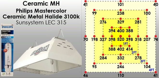 Ceramic Metal Halide Lights Explained What They Are And