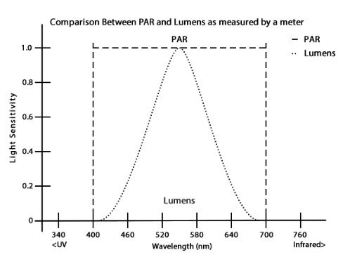 Lumens vs. Par