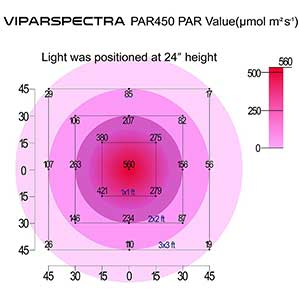 Viparspectra Dimmable Series 450w PAR Value