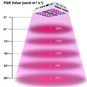 Viparspectra Dimmable Series 600w Height Chart