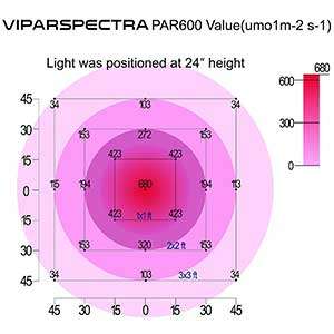 Viparspectra Dimmable Series 600w Height Chart PAR Value