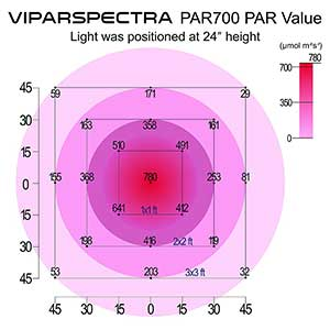Viparspectra Dimmable Series 700w PAR Value