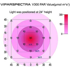 Viparspectra Reflector-Series 300w PAR Value