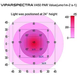 Viparspectra Reflector-Series 450w PAR Value