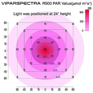 Viparspectra Reflector-Series 900w PAR Value