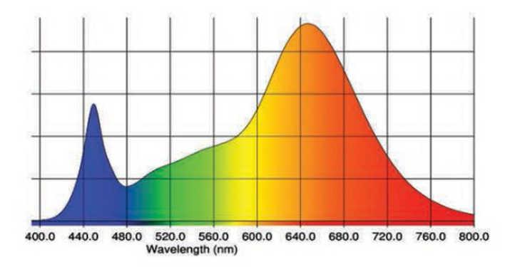 SolarXtreme 500 Full Spectrum